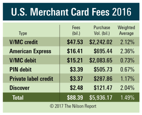U.S. Merchants Paid $88.39 Billion in Card Fees in 2016 ...