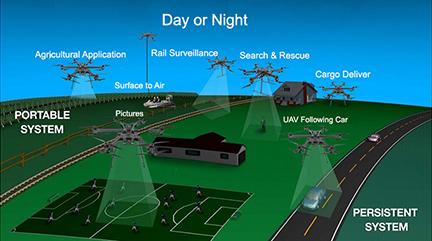 GoPro Karma : Les Drones Cloués Au Sol à Cause D'un Bug GPS