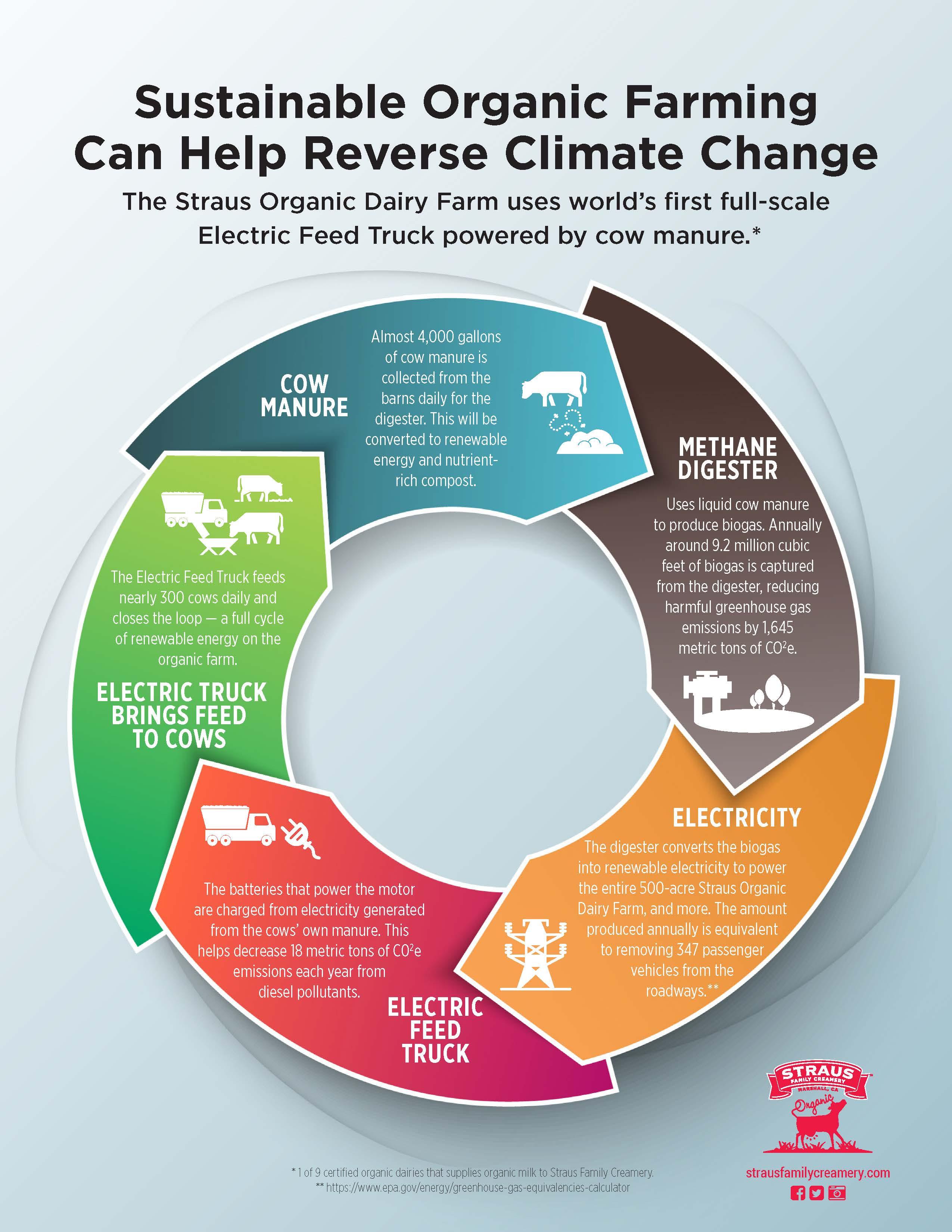 Organic Dairy Farmer Albert Straus Announces the First Full-Scale ...