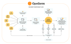 OpsGenie Incident Response Flow
