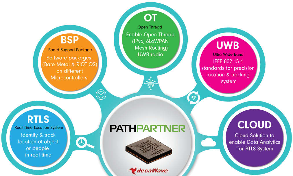 PathPartner Announces the Availability of RTLS Kit Based on