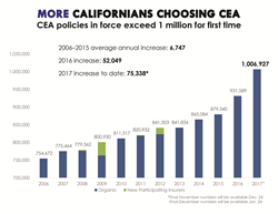 CEA policies in force since 2006