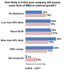 According to Capstone Strategic's State of Middle Market M&A survey, more middle market executives are 100% certain they will pursue deals in 2018 (22%) than in 2017 (17%).