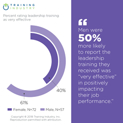 "Exhibit: Men were 50% more likely to report the leadership training they received was ""very effective"" in positively impacting their job performance."