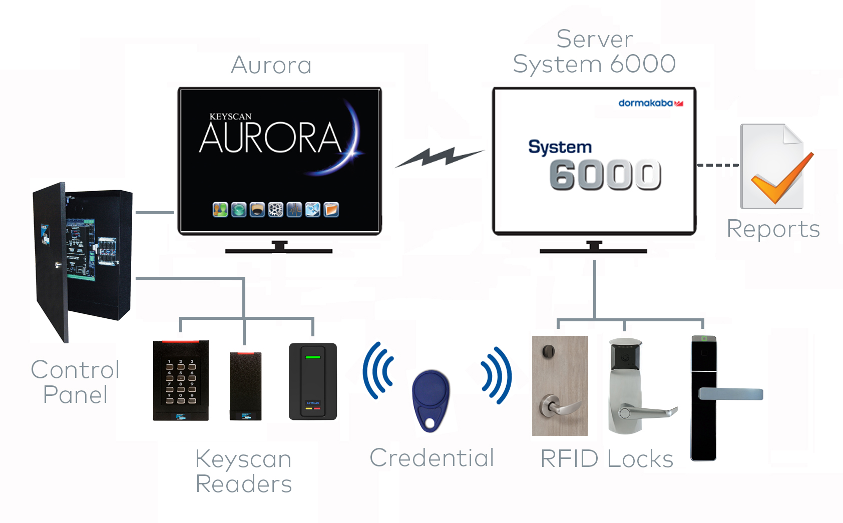 Keyscan Access Control Wiring Diagram Russound Dormakaba Announces Integration Of System 6000 And Aurora Can Software Keys