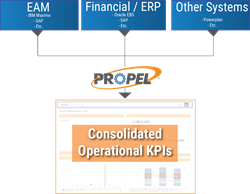 Performance Management for Oracle, Performance Management Asset Management Cohesive Solutions