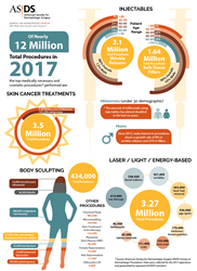 2017 ASDS Survey on Dermatologic Procedures Infographic