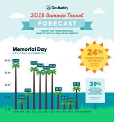 GasBuddy Summer Travel Forecast 2018