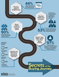 Buyer Journey Infographic
