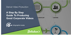 Telideo is rated number one for Corporate Video Production in Denver