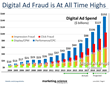 Digital Ad Fraud vs Ad Spend - Ad Fraud is at All Time Highs