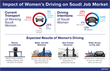 Women's Driving Set to Transform Saudi Job Market – GulfTalent Survey