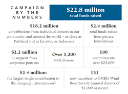 Campaign by the Numbers