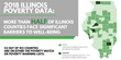 Growing Number of Illinois Counties Facing Threats to Social and Economic Well-Being