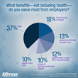 What benefits - not including health - do you value the most from employers?