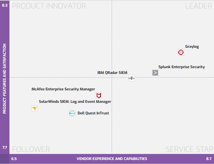 Software Reviews Names Graylog and Splunk Enterprise