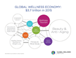 The Global Wellness Institute will release an in-depth update of its Global Wellness Economy Monitor  at this year's Global Wellness Summit