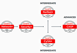 comptia-cyberersecurity-certification-path