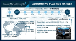 Automotive Plastics Market Statistics Forecast 2018-2024