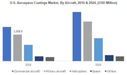 Aerospace Coatings Market Statistics 2018-2024