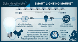 Connected Lighting Market