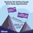 Students Not Getting Enough Work Study Opportunities; Better Partnerships with Schools and Businesses Needed