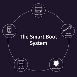 The LockOut SmartBoot System graphic showing the components of the system including The Boot, Ballistic Shields, Mobile LockOut Application, gunshot detection, SmartLights, and SmartBox