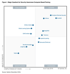 KnowBe4 Positioned as Leader in the Gartner Magic Quadrant