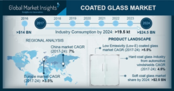 Coated Glass Market Statistics 2018-2024
