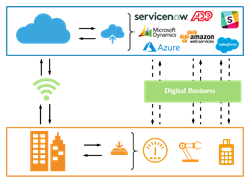 Digital Transformation using best-of-breed SaaS, Cloud and on-premise applications