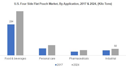U.S. Four Side Flat Pouch Market, By Application, 2017 & 2024, (Kilo Tons)