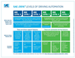 "SAE International Releases Updated Visual Chart for Its ""Levels of Driving Automation"" Standard for Self-Driving Vehicles"