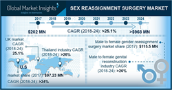 Major vendors operating in sex change surgery market are Mount Sinai Centre for Transgender Medicine and Surgery (CTMS), Transgender Surgery Institute of Southern California, Rumercosmetics, Chettawut Plastic Surgery centre, Phuket International Aesthetic Centre (PIAC).