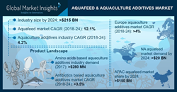 Some of the prominent players operating in global aquafeed market Cargill, Alltech, Ridley Corporation, Norel Animal Nutrition, Aller Aqua A/S, Beneo Ingredients GmbH, BASF, DSM, ADDCON, Novus International and Evonik Industries