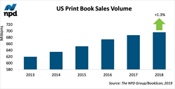 Bestseller Success Led US Print Books Industry Growth in 2018,  The... Photo