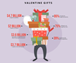 Valentine's Gift-Giving Fix: What to Give When, and How Much