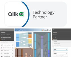 AnyChart Joins Qlik Technology Program