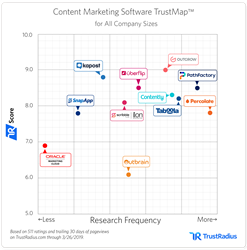 Content Marketing Software TrustMap