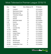 Liverpool Top the League for Most-Televised Premier League Team Last Season