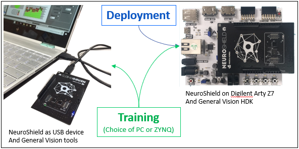 General Vision Pairs Neuromorphic Hardware to Xilinx ZYNQ