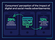 29% of Consumers Say Social and Digital Ads Drive Their Awareness Of Products, But Only 12% Say They Influence Buying Decision