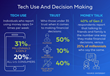 Tech Use and Decision Making