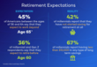 Retirement Expectations