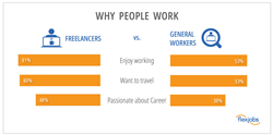 Why, People, Work, Freelance, Travel, Passion, Career, Enjoyment, FlexJobs
