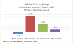 1997–2018 Percent Change, Homeowners Insurance, Countrywide,                                      All Policy Forms Combined