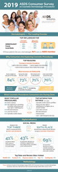 2019 ASDS Consumer Survey Infographic