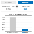 Cost of Lens Replacement With LensDirect