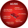 Flyback PWM Controllers with integrated active clamp circuit combine design simplicity of flyback controllers with high efficiency and power density enabled by ACF controllers.