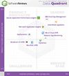 2020 Application Performance Management Data Quadrant
