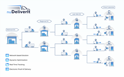nuDeliverIt-multi-hub-infographic